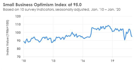 Small business optimism index Buckeye Wealth Management Columbus OH